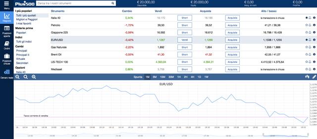 piattaforma-trading-plus500