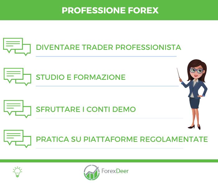 Professione Forex - Infografica